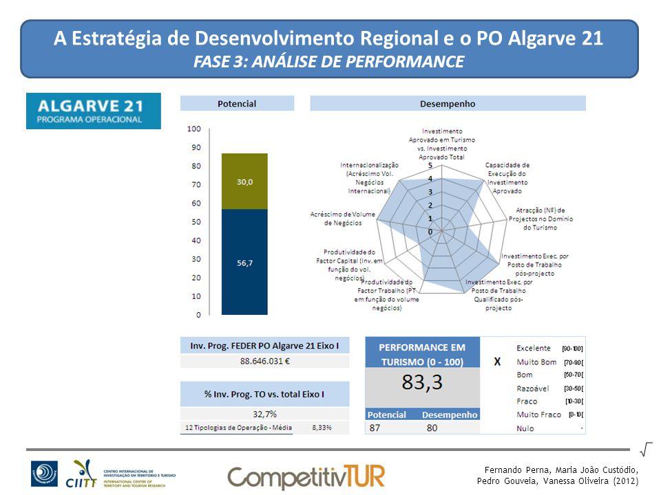A Estratégia de Desenvolvimento Regional e o PO Algarve 21 FASE 3: ANÁLISE DE PERFORMANCE Fernando Perna, Maria João Custódio, Pedro Gouveia, Vanessa Oliveira (2012)