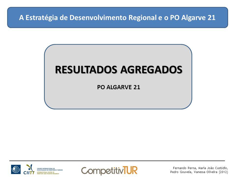 A Estratégia de Desenvolvimento Regional e o PO Algarve 21 RESULTADOS AGREGADOS PO ALGARVE 21 Fernando Perna, Maria João Custódio, Pedro Gouveia, Vanessa Oliveira (2012)