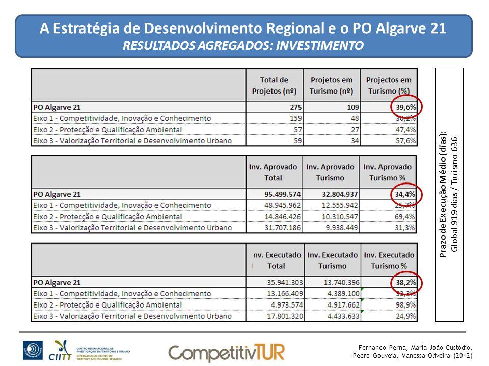 A Estratégia de Desenvolvimento Regional e o PO Algarve 21 RESULTADOS AGREGADOS: INVESTIMENTO Fernando Perna, Maria João Custódio, Pedro Gouveia, Vanessa Oliveira (2012) Prazo de Execução Médio (dias): Global 919 dias / Turismo 636