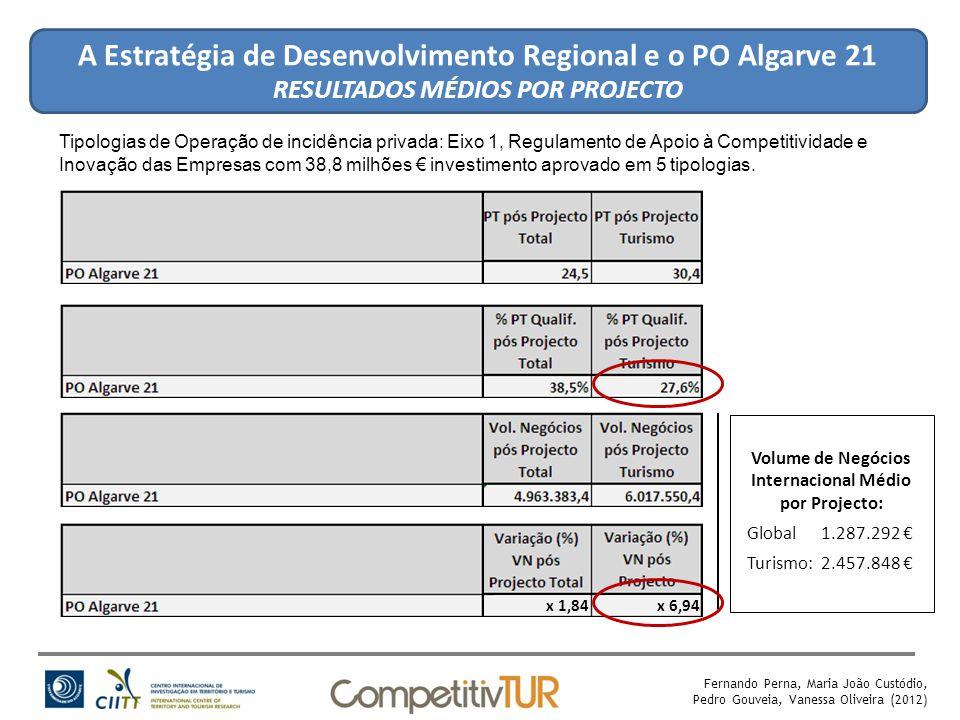 A Estratégia de Desenvolvimento Regional e o PO Algarve 21 RESULTADOS MÉDIOS POR PROJECTO Fernando Perna, Maria João Custódio, Pedro Gouveia, Vanessa Oliveira (2012) Volume de Negócios Internacional Médio por Projecto: Global 1.287.292 € Turismo: 2.457.848 € Tipologias de Operação de incidência privada: Eixo 1, Regulamento de Apoio à Competitividade e Inovação das Empresas com 38,8 milhões € investimento aprovado em 5 tipologias.