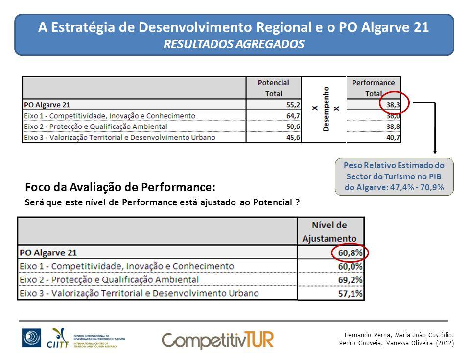 A Estratégia de Desenvolvimento Regional e o PO Algarve 21 RESULTADOS AGREGADOS Fernando Perna, Maria João Custódio, Pedro Gouveia, Vanessa Oliveira (2012) Peso Relativo Estimado do Sector do Turismo no PIB do Algarve: 47,4% - 70,9% Foco da Avaliação de Performance: Será que este nível de Performance está ajustado ao Potencial