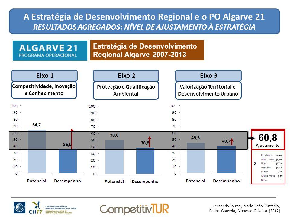 Eixo 1Eixo 2 Protecção e Qualificação Ambiental 60,8 Ajustamento Fernando Perna, Maria João Custódio, Pedro Gouveia, Vanessa Oliveira (2012) Competitividade, Inovação e Conhecimento Eixo 3 Valorização Territorial e Desenvolvimento Urbano A Estratégia de Desenvolvimento Regional e o PO Algarve 21 RESULTADOS AGREGADOS: NÍVEL DE AJUSTAMENTO À ESTRATÉGIA Estratégia de Desenvolvimento Regional Algarve 2007-2013