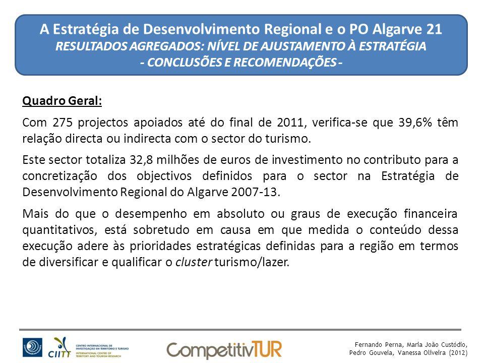 Fernando Perna, Maria João Custódio, Pedro Gouveia, Vanessa Oliveira (2012) A Estratégia de Desenvolvimento Regional e o PO Algarve 21 RESULTADOS AGREGADOS: NÍVEL DE AJUSTAMENTO À ESTRATÉGIA - CONCLUSÕES E RECOMENDAÇÕES - Quadro Geral: Com 275 projectos apoiados até do final de 2011, verifica-se que 39,6% têm relação directa ou indirecta com o sector do turismo.