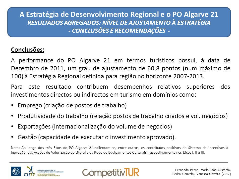 Fernando Perna, Maria João Custódio, Pedro Gouveia, Vanessa Oliveira (2012) A Estratégia de Desenvolvimento Regional e o PO Algarve 21 RESULTADOS AGREGADOS: NÍVEL DE AJUSTAMENTO À ESTRATÉGIA - CONCLUSÕES E RECOMENDAÇÕES - Conclusões: A performance do PO Algarve 21 em termos turísticos possui, à data de Dezembro de 2011, um grau de ajustamento de 60,8 pontos (num máximo de 100) à Estratégia Regional definida para região no horizonte 2007-2013.