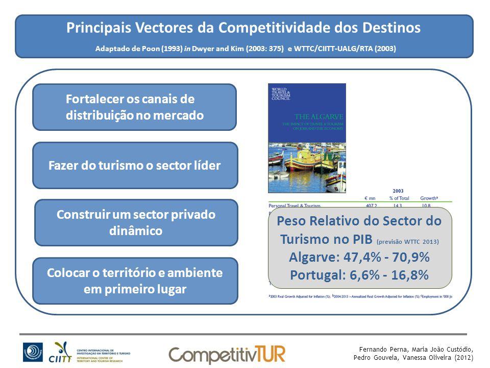 Principais Vectores da Competitividade dos Destinos Adaptado de Poon (1993) in Dwyer and Kim (2003: 375) e WTTC/CIITT-UALG/RTA (2003) Colocar o território e ambiente em primeiro lugar Fazer do turismo o sector líder Fortalecer os canais de distribuição no mercado Construir um sector privado dinâmico Fonte: Junta de Freguesia da Fuzeta Peso Relativo do Sector do Turismo no PIB (previsão WTTC 2013) Algarve: 47,4% - 70,9% Portugal: 6,6% - 16,8% Fernando Perna, Maria João Custódio, Pedro Gouveia, Vanessa Oliveira (2012)