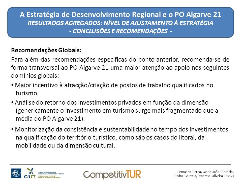 Fernando Perna, Maria João Custódio, Pedro Gouveia, Vanessa Oliveira (2012) A Estratégia de Desenvolvimento Regional e o PO Algarve 21 RESULTADOS AGREGADOS: NÍVEL DE AJUSTAMENTO À ESTRATÉGIA - CONCLUSÕES E RECOMENDAÇÕES - Recomendações Globais: Para além das recomendações específicas do ponto anterior, recomenda-se de forma transversal ao PO Algarve 21 uma maior atenção ao apoio nos seguintes domínios globais: Maior incentivo à atracção/criação de postos de trabalho qualificados no turismo.