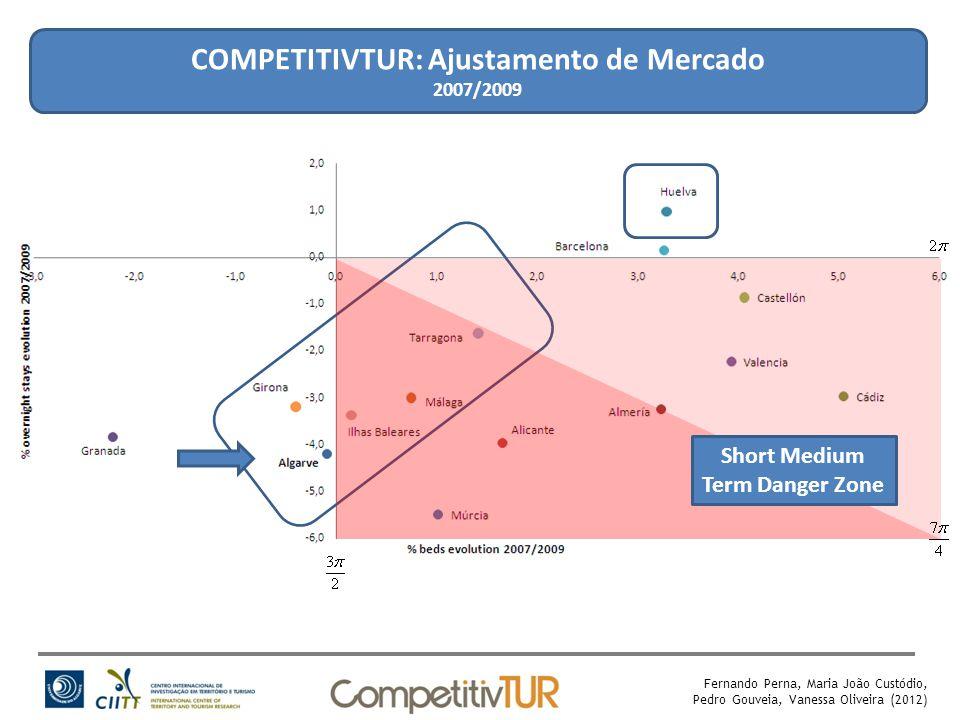 COMPETITIVTUR: Ajustamento de Mercado 2007/2009 Short Medium Term Danger Zone Fernando Perna, Maria João Custódio, Pedro Gouveia, Vanessa Oliveira (2012)