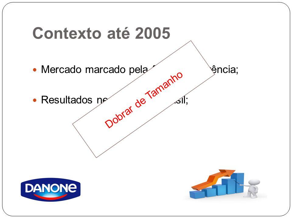 Contexto até 2005 Mercado marcado pela forte concorrência; Resultados negativos no Brasil; Dobrar de Tamanho