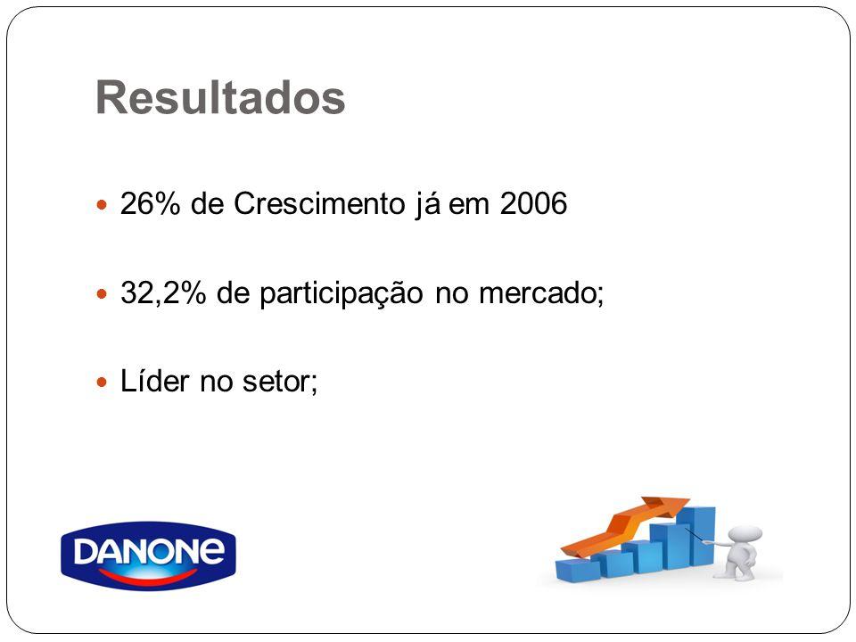 Resultados 26% de Crescimento já em 2006 32,2% de participação no mercado; Líder no setor;