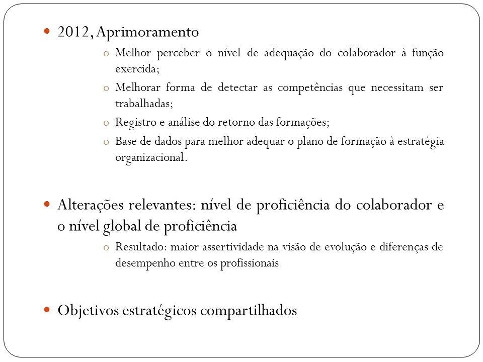 2012, Aprimoramento oMelhor perceber o nível de adequação do colaborador à função exercida; oMelhorar forma de detectar as competências que necessitam