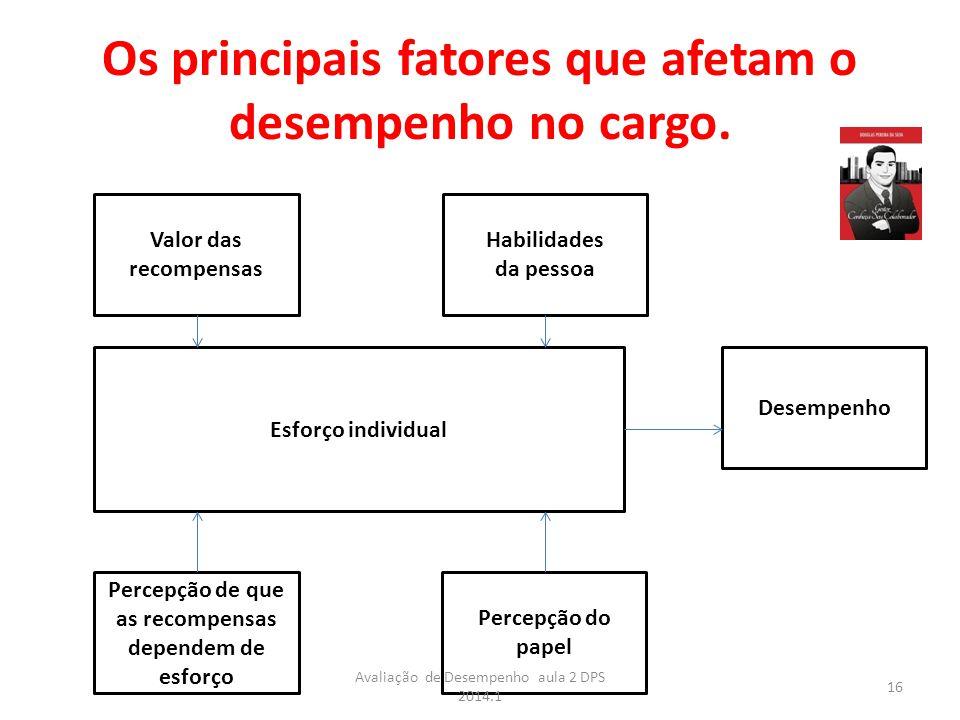 Os principais fatores que afetam o desempenho no cargo. Valor das recompensas Habilidades da pessoa Desempenho Percepção do papel Percepção de que as