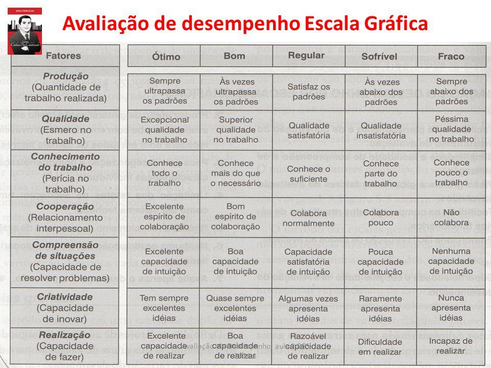 Avaliação de desempenho Escala Gráfica 18 Avaliação de Desempenho aula 2 DPS 2014.1