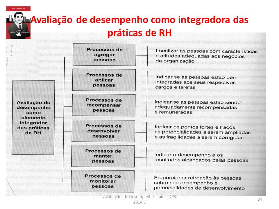 Avaliação de desempenho como integradora das práticas de RH 24 Avaliação de Desempenho aula 2 DPS 2014.1