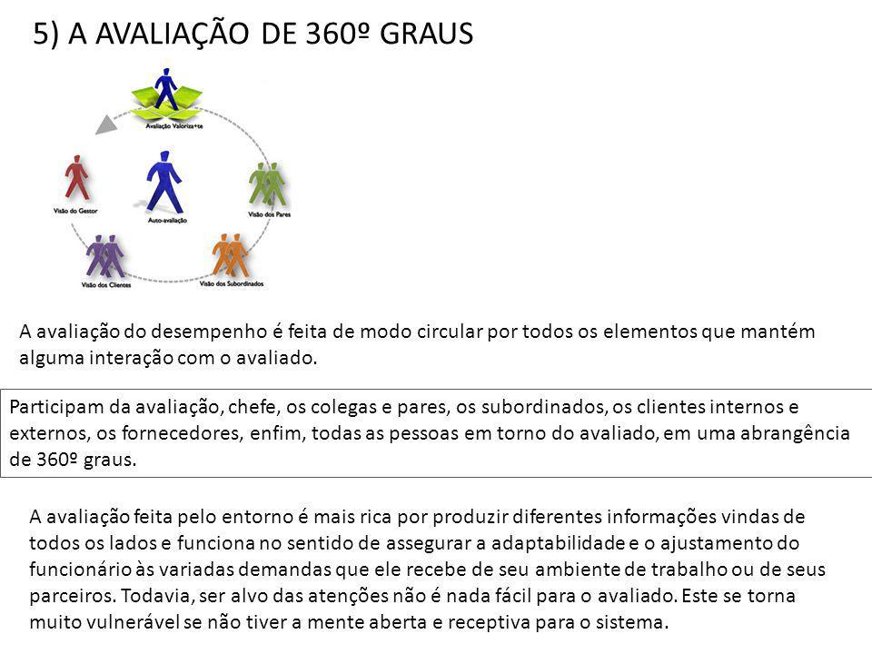 5) A AVALIAÇÃO DE 360º GRAUS Participam da avaliação, chefe, os colegas e pares, os subordinados, os clientes internos e externos, os fornecedores, enfim, todas as pessoas em torno do avaliado, em uma abrangência de 360º graus.