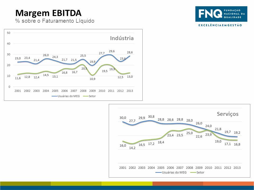 Margem EBITDA % sobre o Faturamento Líquido Serviços Indústria