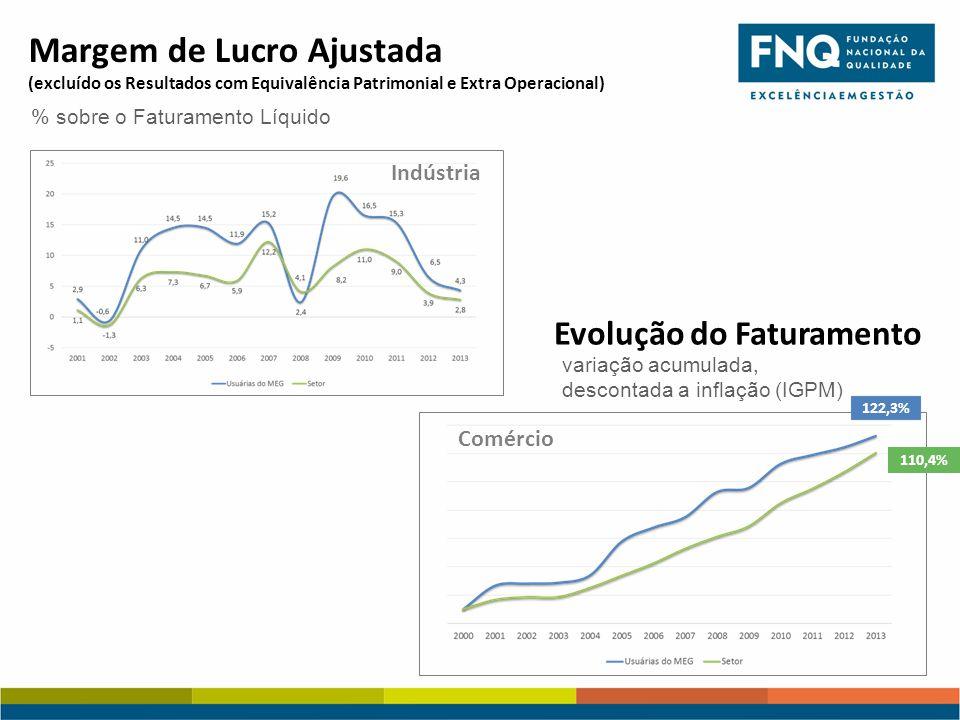 Margem de Lucro Ajustada (excluído os Resultados com Equivalência Patrimonial e Extra Operacional) % sobre o Faturamento Líquido Indústria Evolução do Faturamento variação acumulada, descontada a inflação (IGPM) 122,3% 110,4% Comércio