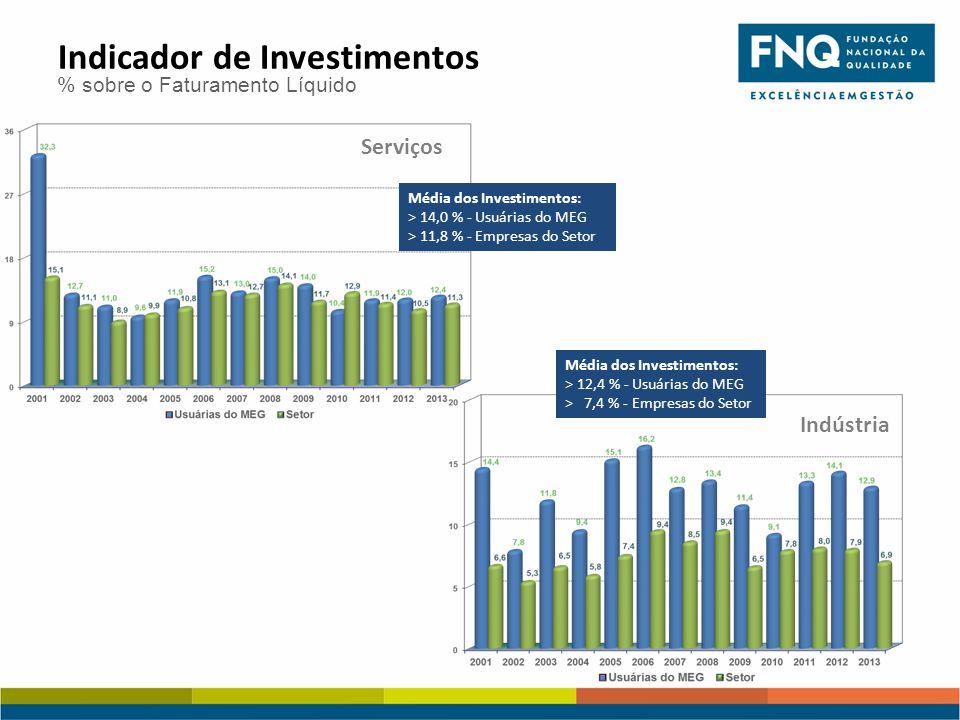 Média dos Investimentos: > 14,0 % - Usuárias do MEG > 11,8 % - Empresas do Setor Serviços Indústria Média dos Investimentos: > 12,4 % - Usuárias do MEG > 7,4 % - Empresas do Setor Indicador de Investimentos % sobre o Faturamento Líquido