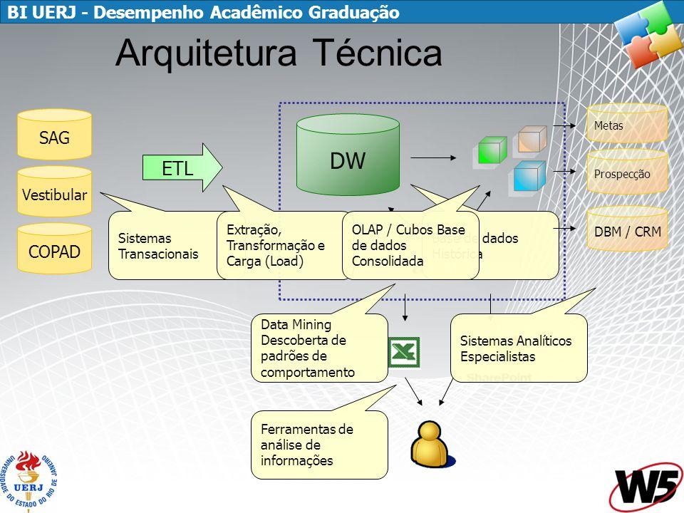 BI UERJ - Desempenho Acadêmico Graduação 2 Arquitetura Técnica DW ETL Sistemas Transacionais Extração, Transformação e Carga (Load) Base de dados Histórica OLAP / Cubos Base de dados Consolidada Data Mining Descoberta de padrões de comportamento Ferramentas de análise de informações Metas Prospecção DBM / CRM Sistemas Analíticos Especialistas SAG Vestibular COPAD