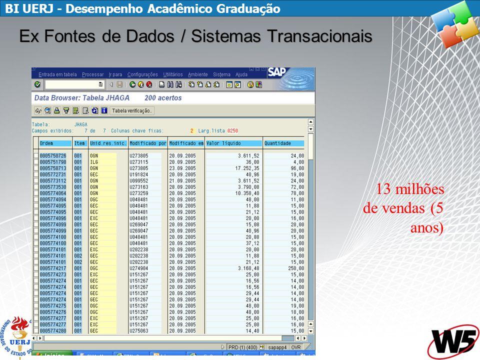 BI UERJ - Desempenho Acadêmico Graduação Ex Fontes de Dados / Sistemas Transacionais 13 milhões de vendas (5 anos)