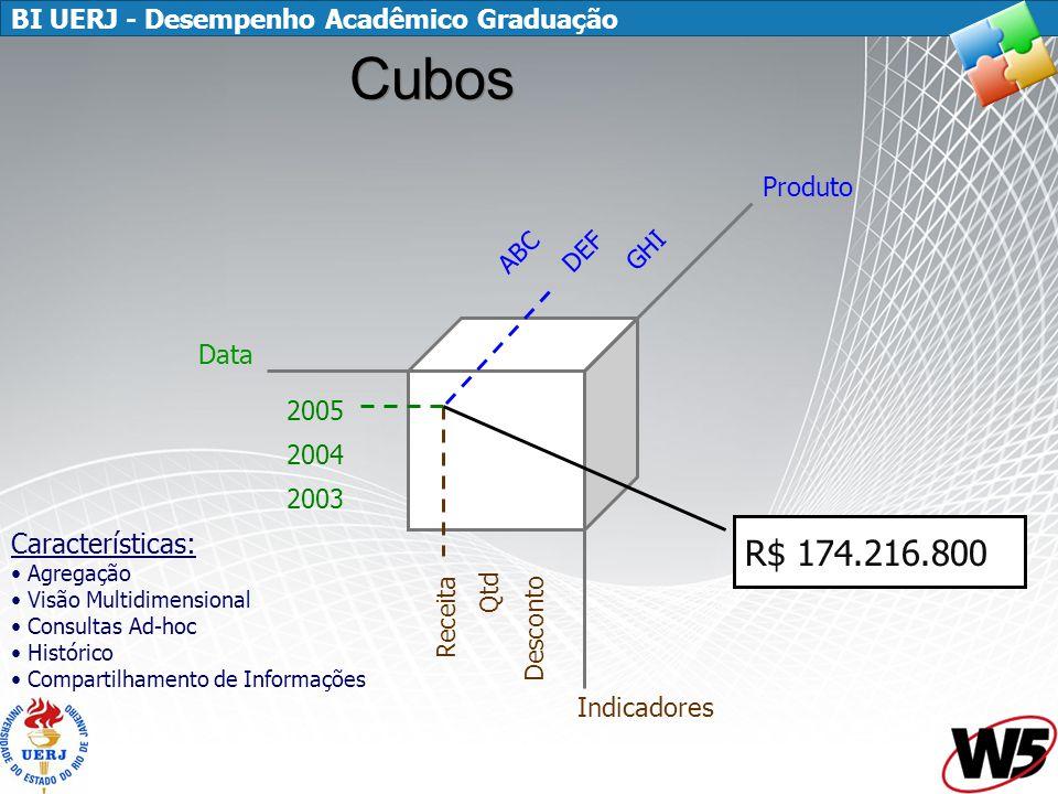 BI UERJ - Desempenho Acadêmico Graduação Cubos Data Produto Indicadores 2005 2004 2003 Receita Qtd Desconto ABC DEF GHI R$ 174.216.800 Características: Agregação Visão Multidimensional Consultas Ad-hoc Histórico Compartilhamento de Informações