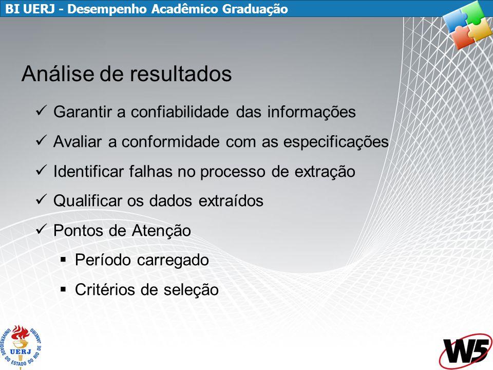 BI UERJ - Desempenho Acadêmico Graduação Garantir a confiabilidade das informações Avaliar a conformidade com as especificações Identificar falhas no processo de extração Qualificar os dados extraídos Pontos de Atenção  Período carregado  Critérios de seleção Análise de resultados