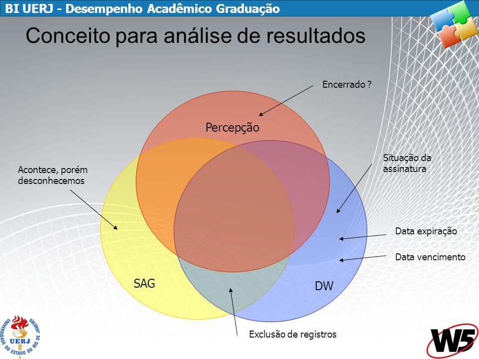 BI UERJ - Desempenho Acadêmico Graduação SAG DW Percepção Exclusão de registros Encerrado .