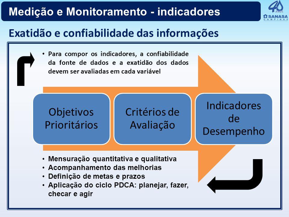 Objetivos Prioritários Critérios de Avaliação Indicadores de Desempenho Mensuração quantitativa e qualitativa Acompanhamento das melhorias Definição d