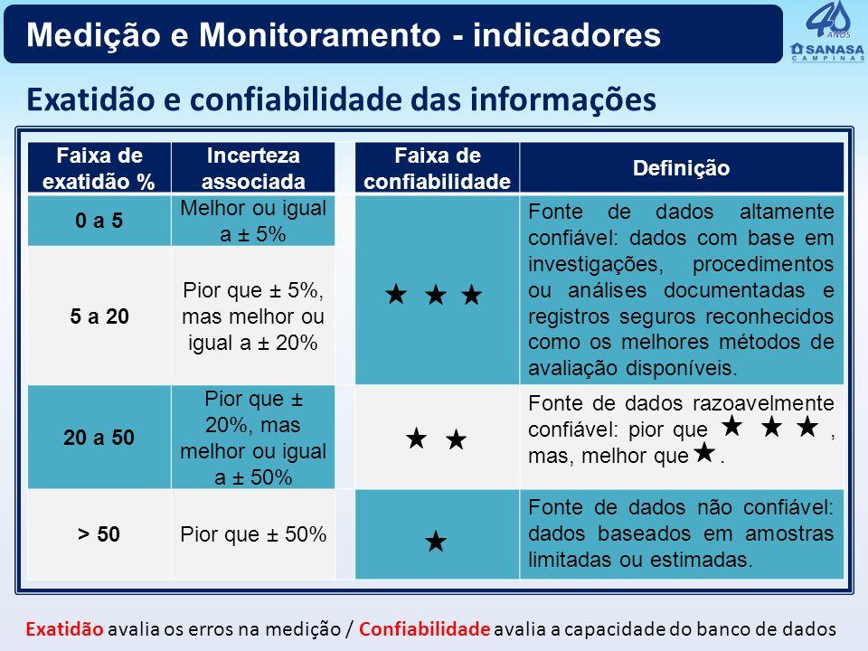 Faixa de exatidão % Incerteza associada Faixa de confiabilidade Definição 0 a 5 Melhor ou igual a ± 5% Fonte de dados altamente confiável: dados com b