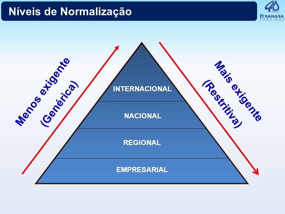 Menos exigente (Genérica) Mais exigente (Restritiva) INTERNACIONAL NACIONAL REGIONAL EMPRESARIAL Níveis de Normalização