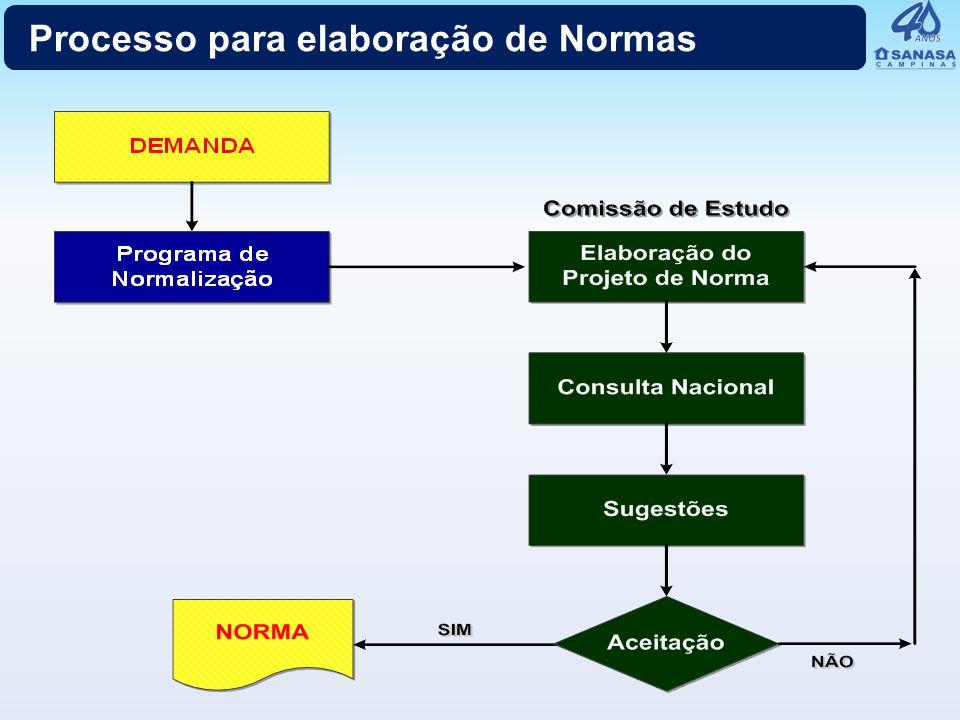 Processo para elaboração de Normas