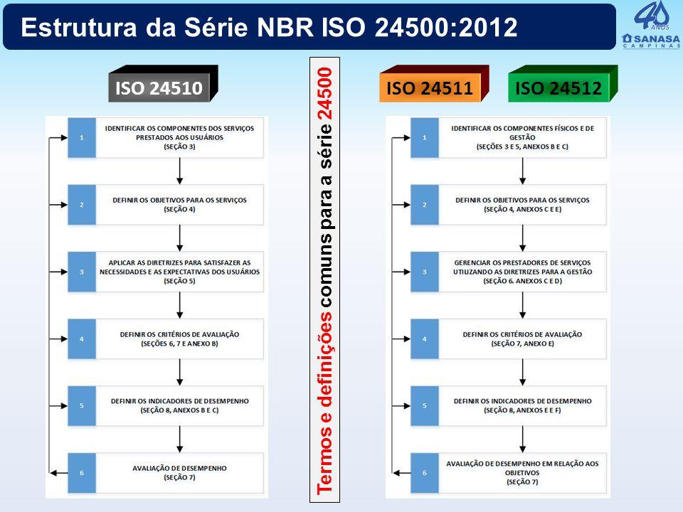 Componentes da Série NBR ISO 24500:2012 NBR ISO 24510NBR ISO 24511NBR ISO 24512 Elementos do serviço relacionados aos usuários Objetivos para atender às necessidades e às expectativas dos usuários Diretrizes para satisfazer as necessidades e as expectativas dos usuários Critérios para avaliação dos serviços prestados aos usuários Avaliação dos serviços prestados Indicadores de desempenho (exemplos) Componentes do sistema de esgoto Objetivos para o prestador de serviço de esgoto Componentes da gestão de um prestador de serviço de esgoto Diretrizes para a gestão do serviço de esgoto Avaliação do serviço de esgoto Indicadores de desempenho (exemplos) Componentes do sistema de água potável Objetivos para o prestador de serviço de água Componentes da gestão de um prestador de serviço de água Diretrizes para a gestão do prestador de serviço de água Avaliação do serviço de água potável Indicadores de Desempenho (exemplos)