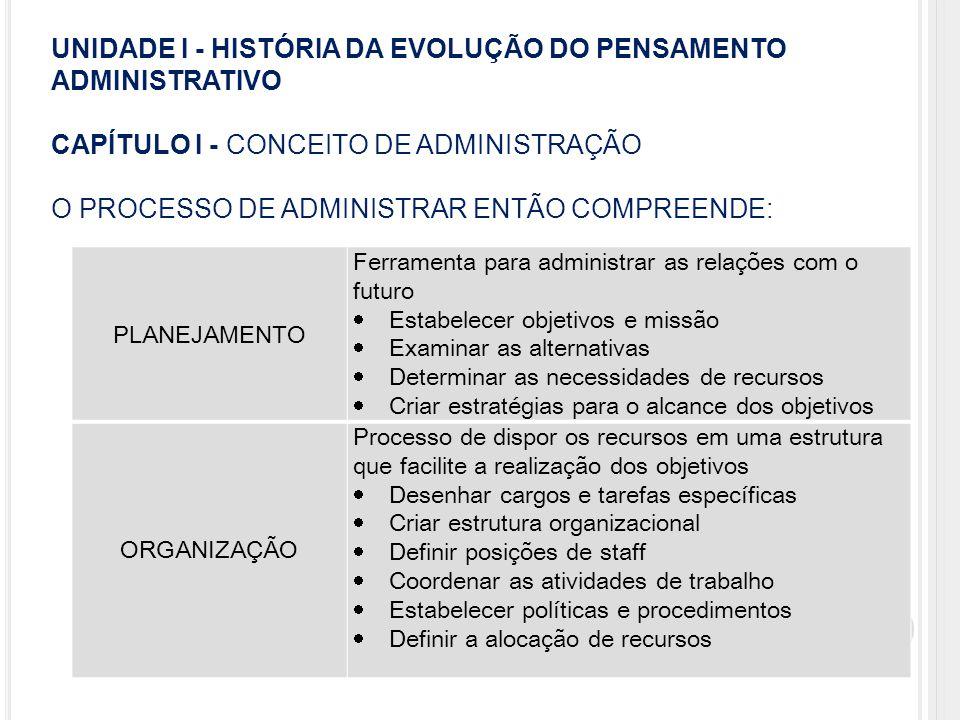 UNIDADE I - HISTÓRIA DA EVOLUÇÃO DO PENSAMENTO ADMINISTRATIVO CAPÍTULO I - CONCEITO DE ADMINISTRAÇÃO O PROCESSO DE ADMINISTRAR ENTÃO COMPREENDE: DIREÇÃO Processo de trabalhar com pessoas para possibilitar a realização de objetivos através da coordenação, motivação, comunicação e participação em grupo.