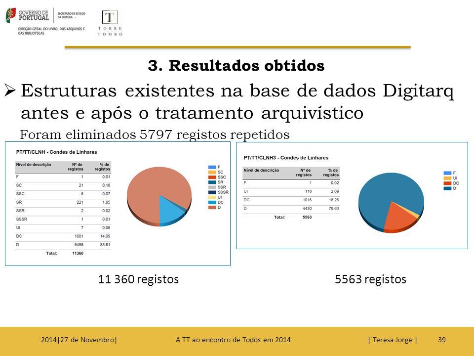 3. Resultados obtidos  Estruturas existentes na base de dados Digitarq antes e após o tratamento arquivístico Foram eliminados 5797 registos repetido