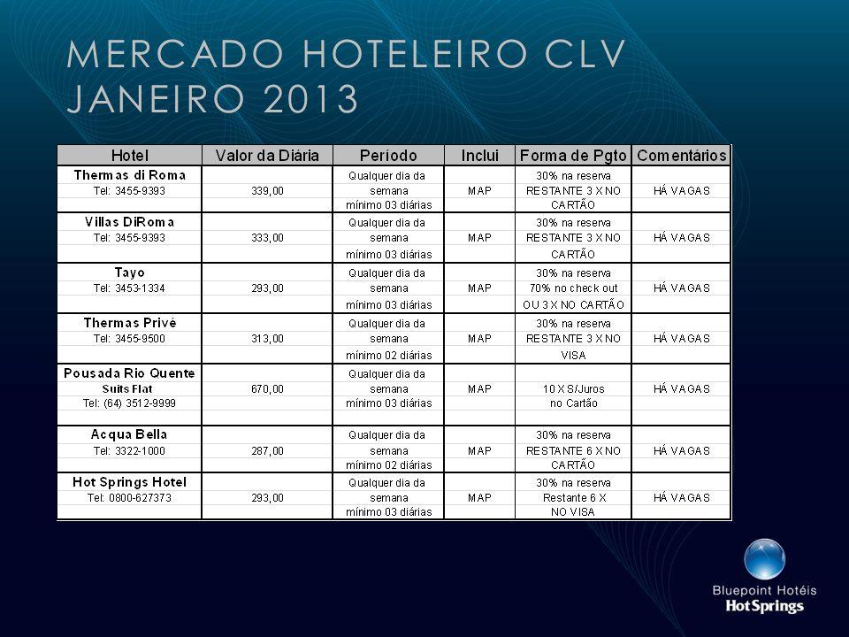 MERCADO HOTELEIRO CLV JANEIRO 2013
