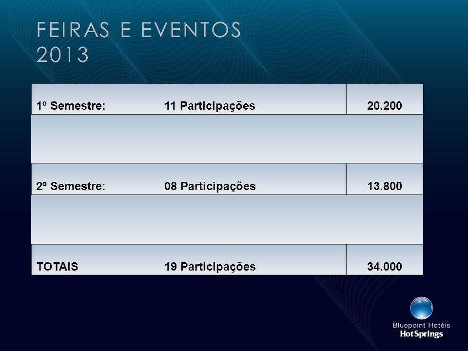 FEIRAS E EVENTOS 2013 1º Semestre:11 Participações20.200 2º Semestre:08 Participações13.800 TOTAIS19 Participações34.000