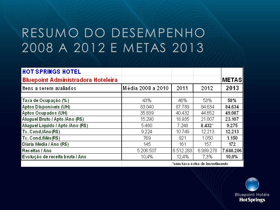 RESUMO DO DESEMPENHO 2008 A 2012 E METAS 2013