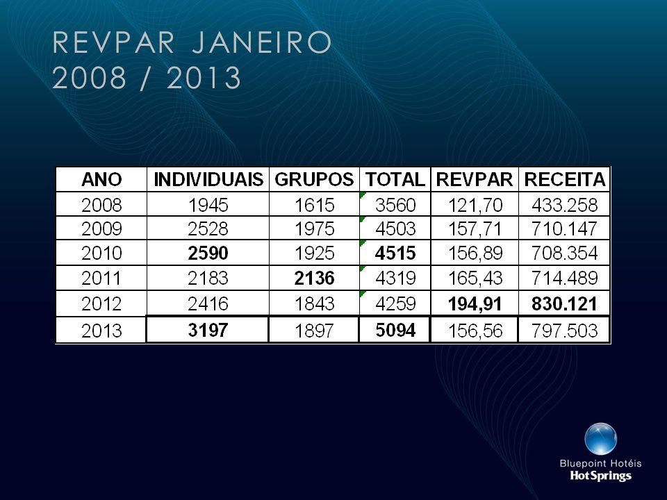 REVPAR JANEIRO 2008 / 2013