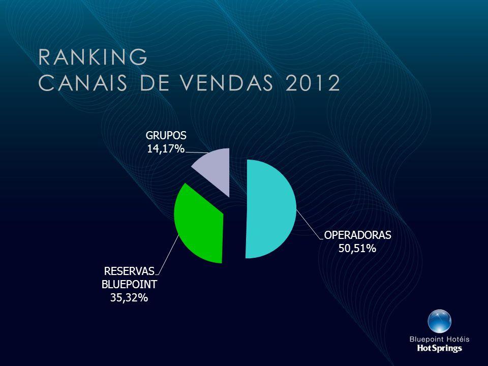 RANKING CANAIS DE VENDAS 2012