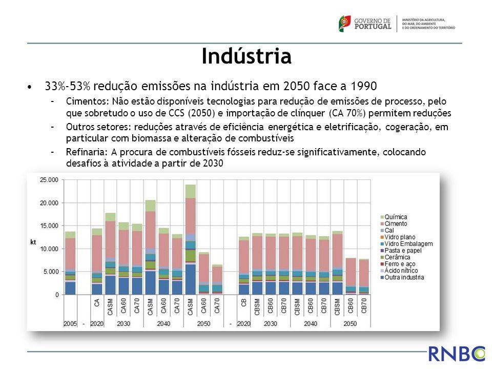Indústria 33%-53% redução emissões na indústria em 2050 face a 1990 –Cimentos: Não estão disponíveis tecnologias para redução de emissões de processo,