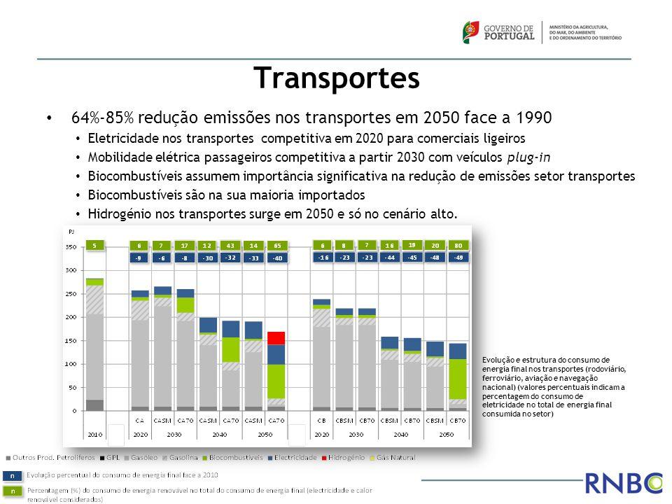 Transportes Evolução e estrutura do consumo de energia final nos transportes (rodoviário, ferroviário, aviação e navegação nacional) (valores percentu