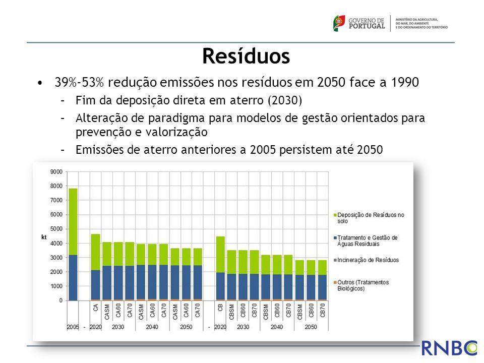 Resíduos 39%-53% redução emissões nos resíduos em 2050 face a 1990 –Fim da deposição direta em aterro (2030) –Alteração de paradigma para modelos de g