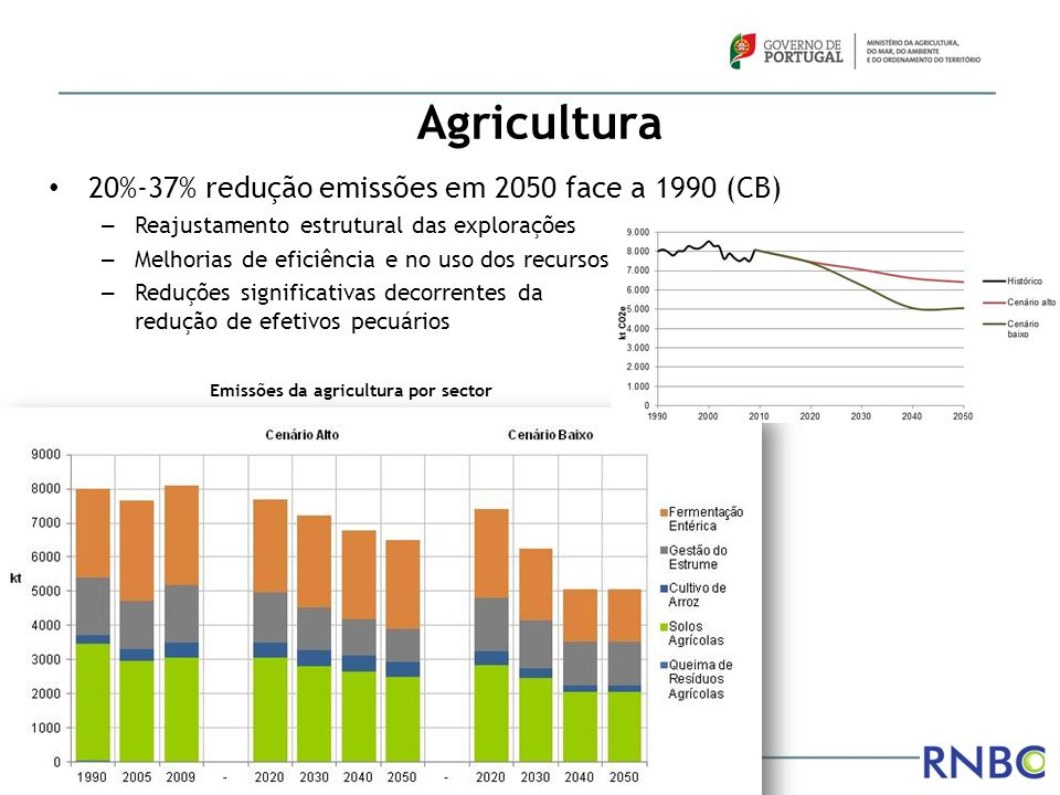 Agricultura Emissões da agricultura por sector 20%-37% redução emissões em 2050 face a 1990 (CB) – Reajustamento estrutural das explorações – Melhoria