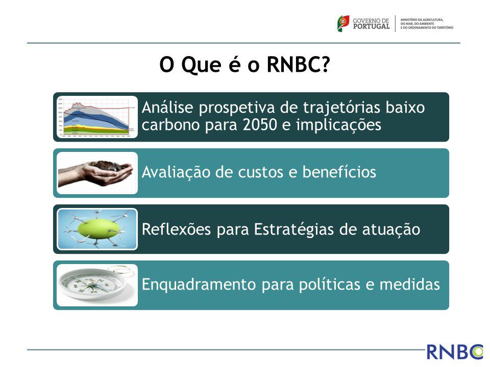 O Que é o RNBC? Análise prospetiva de trajetórias baixo carbono para 2050 e implicações Avaliação de custos e benefícios Reflexões para Estratégias de