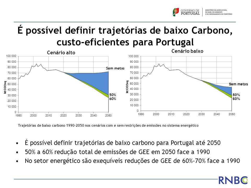 É possível definir trajetórias de baixo Carbono, custo-eficientes para Portugal Trajetórias de baixo carbono 1990-2050 nos cenários com e sem restriçõ