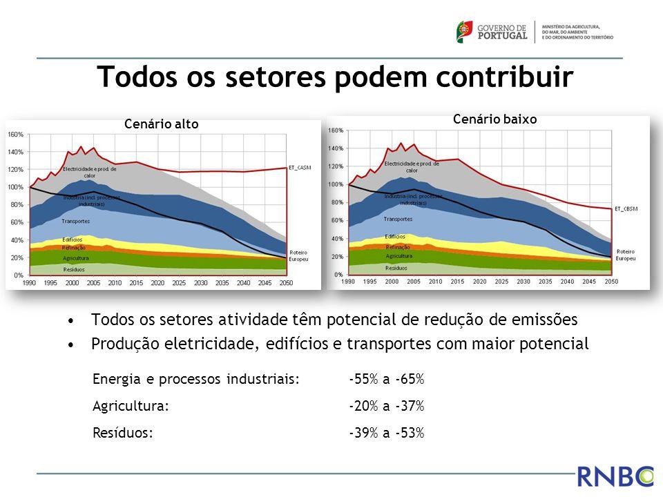 Principais vetores da descarbonização ELETRICIDADE – O principal vetor descarbonização: Consumo eletricidade duplica 2010 a 2050 Produção renovável atinge 90% em 2050 Eletricidade nos transportes ganha relevância TECNOLOGIA: aliada a maior EFICIÊNCIA ENERGÉTICA Em particular nos transportes e edifícios AGRICULTURA e FLORESTA: Ajustamento estrutural das explorações agrícolas, melhorias de eficiência no uso de recursos e energia, e potencial de sequestro e carbono no solo e na floresta RESÍDUOS: Alteração de paradigma para modelos de gestão orientados para prevenção e valorização