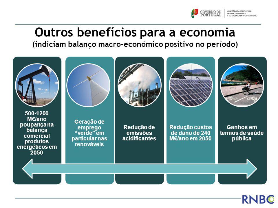 Outros benefícios para a economia (indiciam balanço macro-económico positivo no período) 500-1200 M€/ano poupança na balança comercial produtos energé