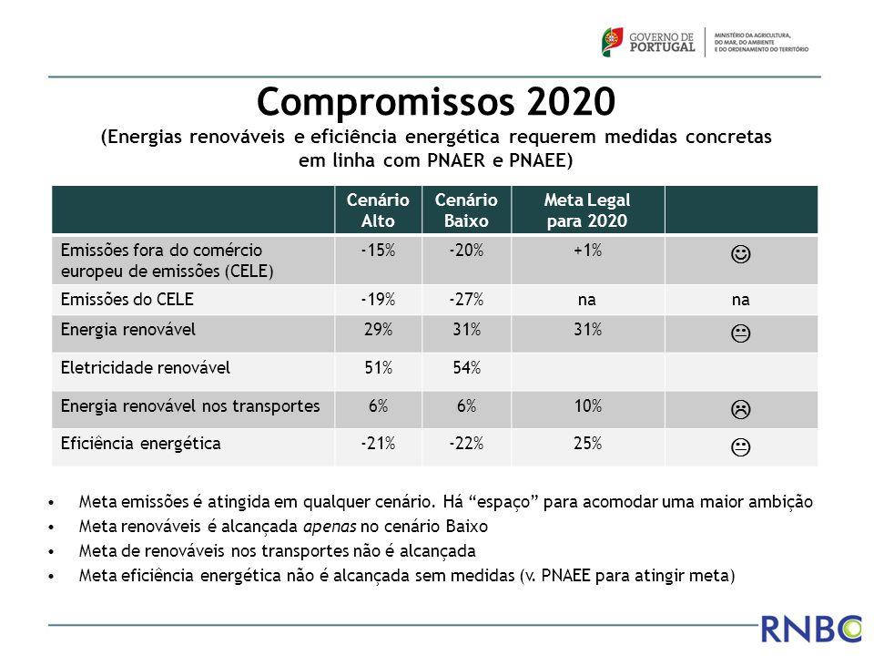 Compromissos 2020 (Energias renováveis e eficiência energética requerem medidas concretas em linha com PNAER e PNAEE) Cenário Alto Cenário Baixo Meta