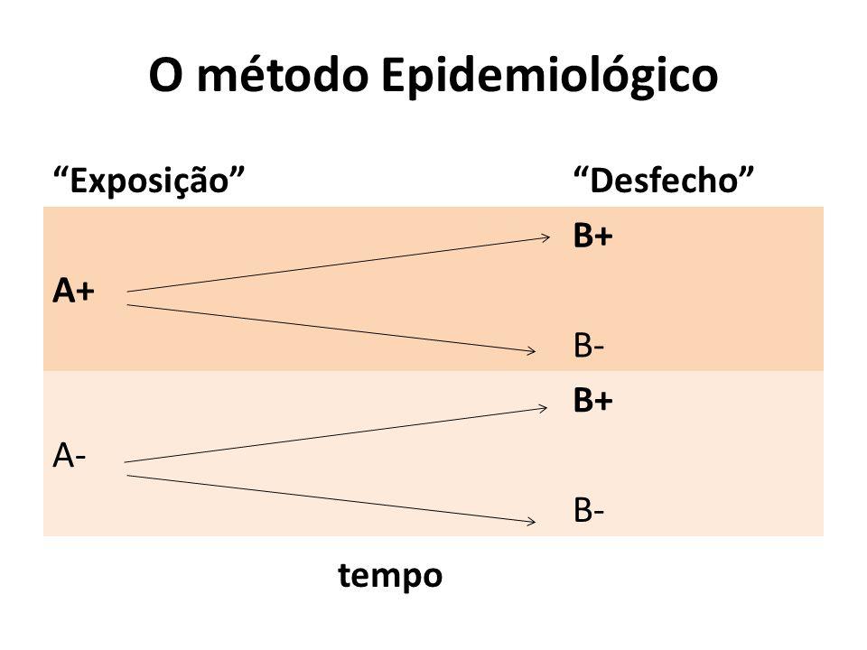 """O método Epidemiológico """"Exposição""""""""Desfecho"""" B+ A+ B- B+ A- B- tempo"""