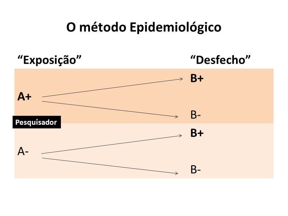 """O método Epidemiológico """"Exposição""""""""Desfecho"""" B+ A+ B- B+ A- B- Pesquisador"""