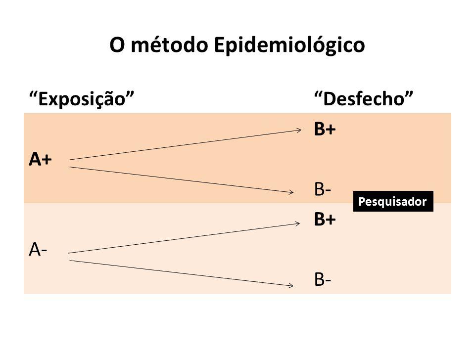 O método Epidemiológico Exposição Desfecho B+ A+ B- B+ A- B- Pesquisador